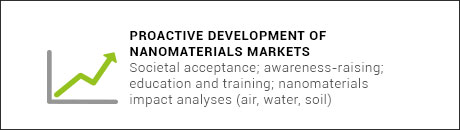 proactive-development-nanomaterials-challenges